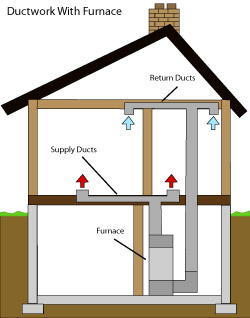 diagram of how air ductwork operates within a Essex & Middlesex County home