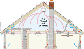 Heat Movement in attic space in North Andover